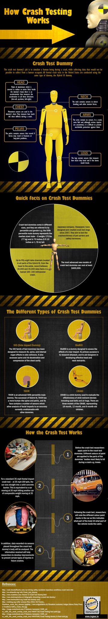 How Crash Testing Works